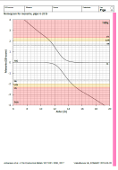 Nomogram for menarche